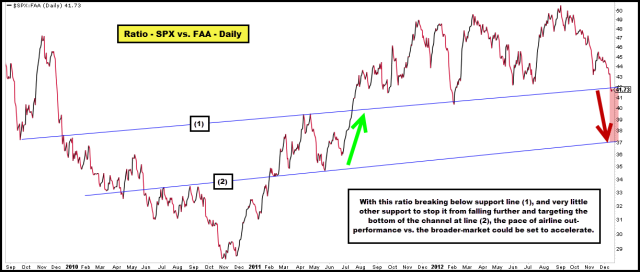 2012-12-18 Ratio - SPX vs. FAA - Weekly