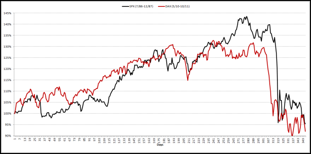 2013-01-03 DAX 2011 vs. SPX 1987 Crashes - Daily