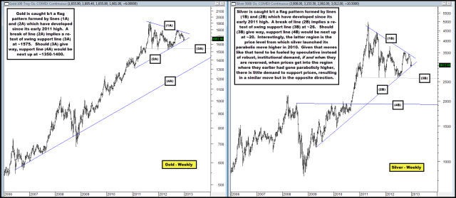 2013-01-03 Gold & Silver - Weekly