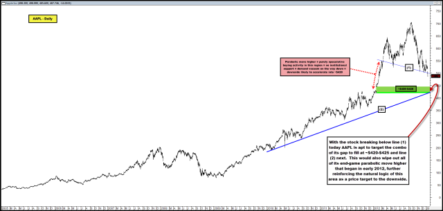 2013-01-15 AAPL - Daily