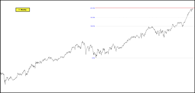 2013-01-17 Unknown Stock Fib Expansion Resistance - Weekly